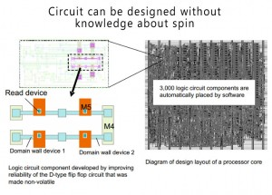 Spintronics Logic Integrated Circuits