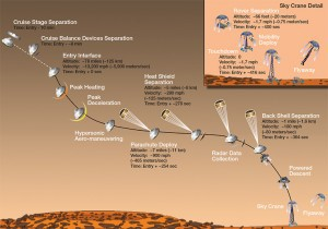 Profile of entry for the Curiosity lander