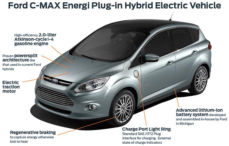c max energi plug in hybrid sighenz. Black Bedroom Furniture Sets. Home Design Ideas